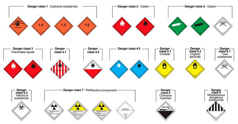 Clases de mercancía peligrosas